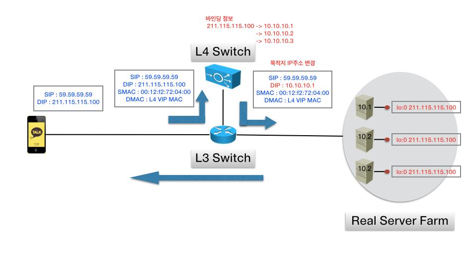 L3DSR 구성에서의 패킷 흐름