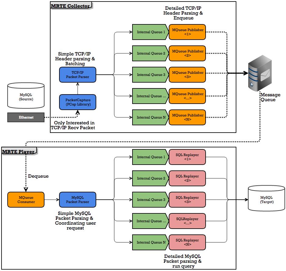 kakao의 오픈소스 Ep2 - MRTE(MySQL Realtime Traffic Emulator)