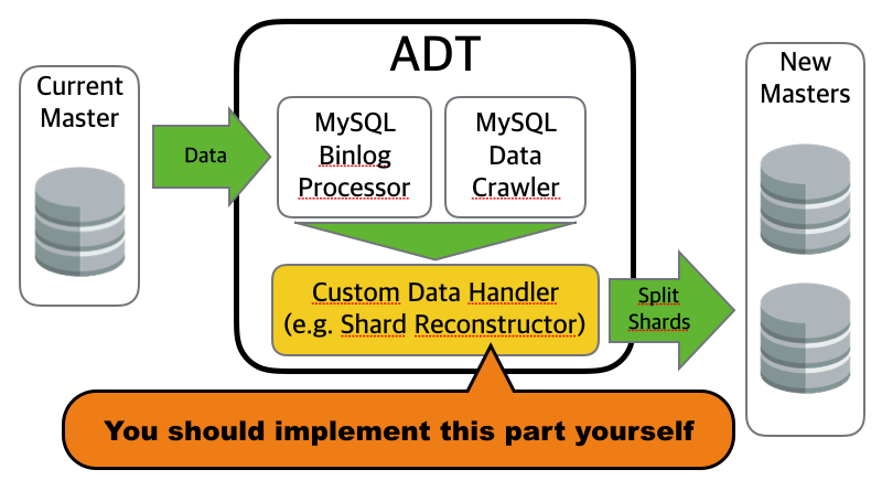 ADT Overall Architecture